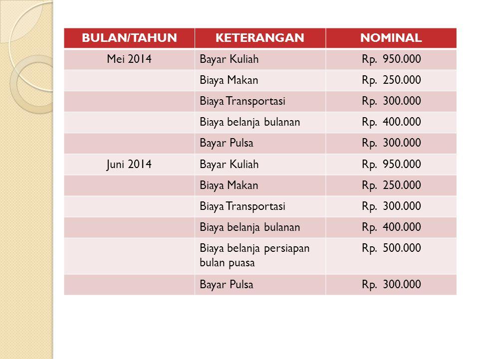 BULAN/TAHUNKETERANGANNOMINAL Juli 2014Bayar KuliahRp.