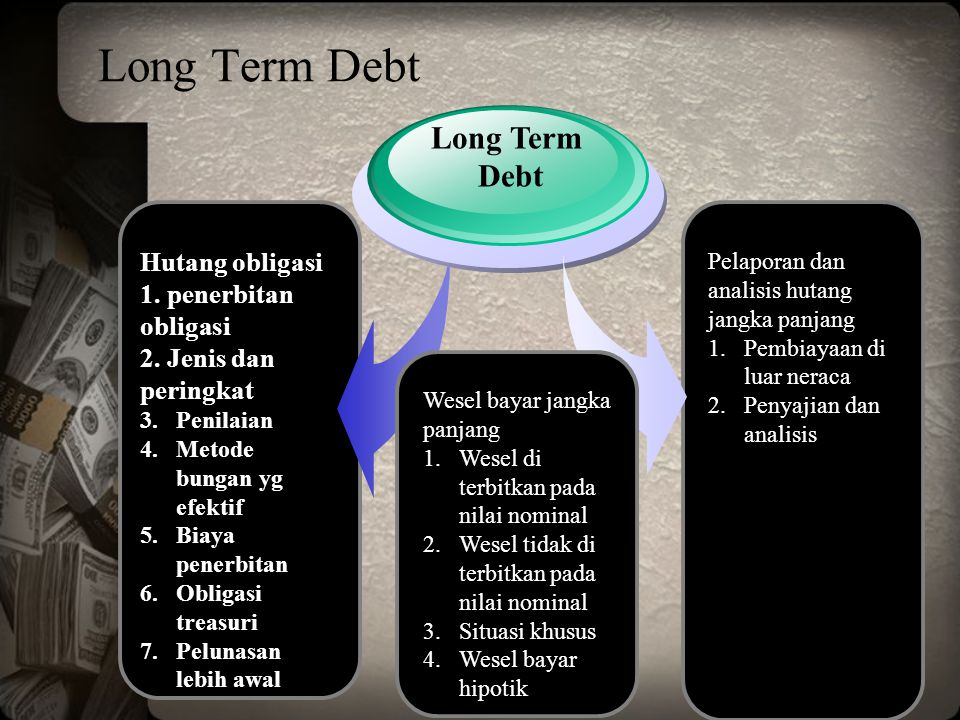 www.themegallery.com Long Term Debt Hutang obligasi 1. penerbitan obligasi 2. Jenis dan peringkat 3.Penilaian 4.Metode bungan yg efektif 5.Biaya pener