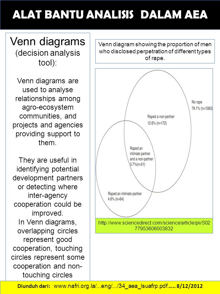 ALAT BANTU ANALISIS DALAM AEA Venn diagrams (decision analysis tool): Venn diagrams are used to analyse relationships among agro-ecosystem communities