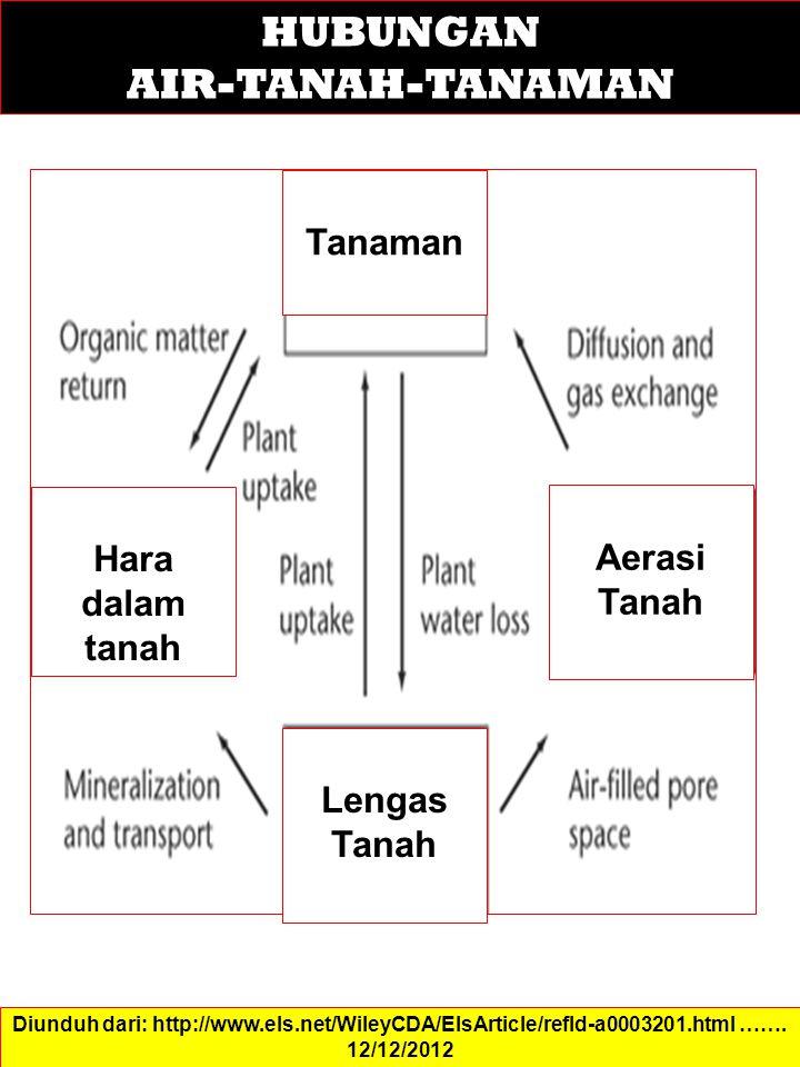 Diunduh dari: http://www.els.net/WileyCDA/ElsArticle/refId-a0003201.html ……. 12/12/2012 HUBUNGAN AIR-TANAH-TANAMAN Tanaman Hara dalam tanah Lengas Tan