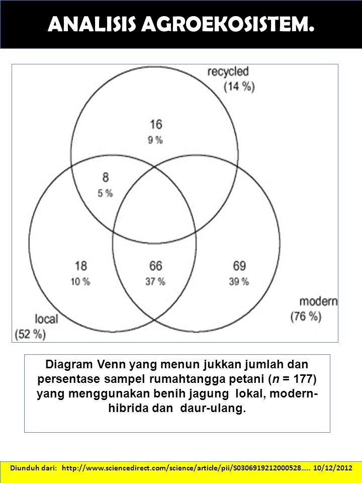 ANALISIS AGROEKOSISTEM. Diagram Venn yang menun jukkan jumlah dan persentase sampel rumahtangga petani (n = 177) yang menggunakan benih jagung lokal,