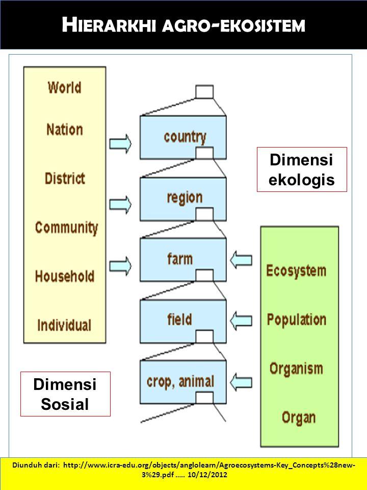 H IERARKHI AGRO - EKOSISTEM Diunduh dari: http://www.icra-edu.org/objects/anglolearn/Agroecosystems-Key_Concepts%28new- 3%29.pdf ….. 10/12/2012 Dimens