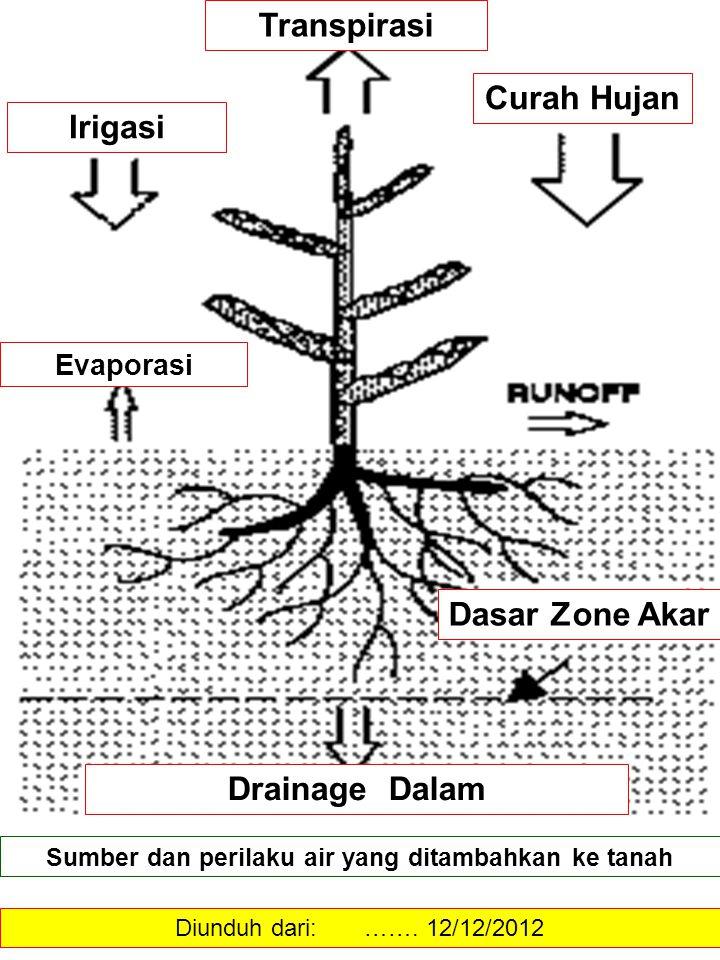Sumber dan perilaku air yang ditambahkan ke tanah Diunduh dari: ……. 12/12/2012 Transpirasi Irigasi Curah Hujan Evaporasi Drainage Dalam Dasar Zone Aka