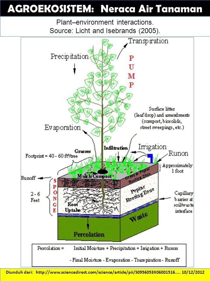 Diunduh dari: http://www.sciencedirect.com/science/article/pii/S0956053X06001516….. 10/12/2012 AGROEKOSISTEM: Neraca Air Tanaman Plant–environment int