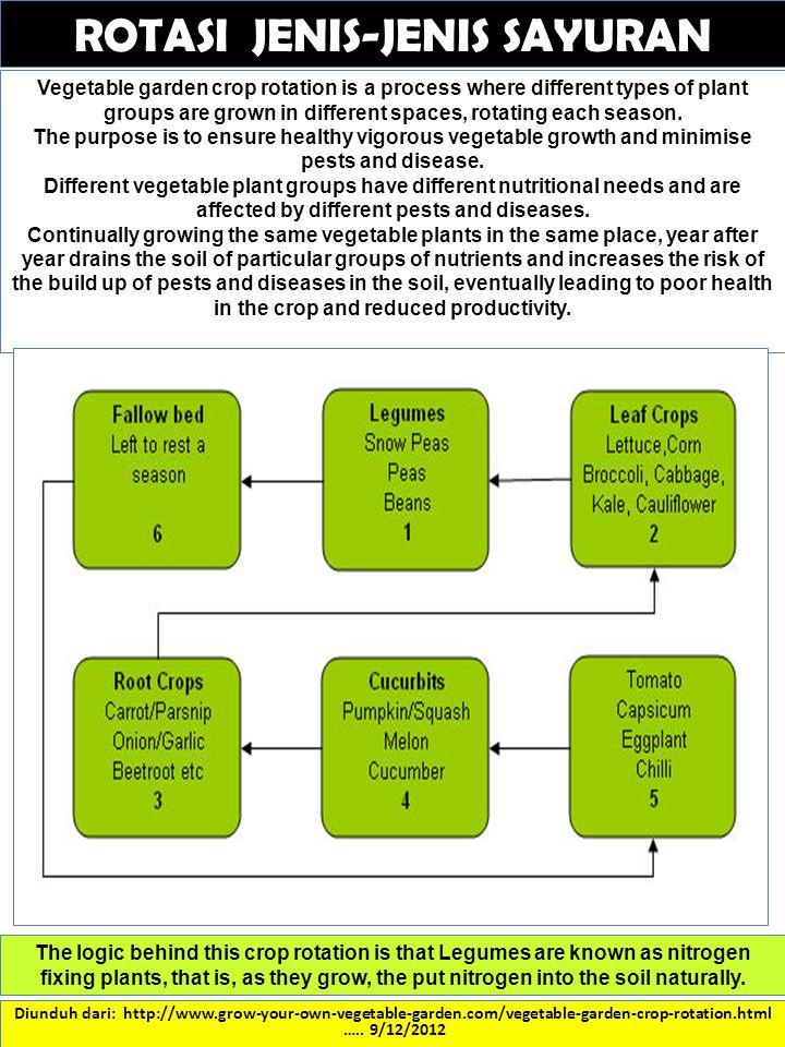Diunduh dari: http://www.grow-your-own-vegetable-garden.com/vegetable-garden-crop-rotation.html ….. 9/12/2012 Vegetable garden crop rotation is a proc