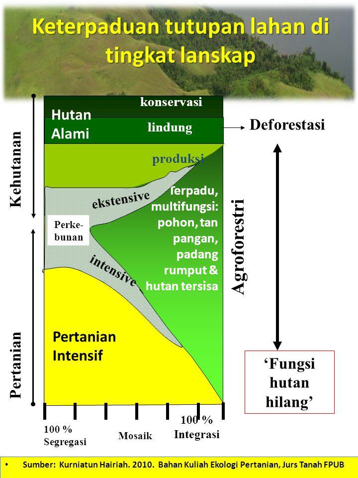 Pertanian Intensif Terpadu, multifungsi: pohon, tan pangan, padang rumput & hutan tersisa 100 % Segregasi 100 % Integrasi Mosaik produksi lindung kons