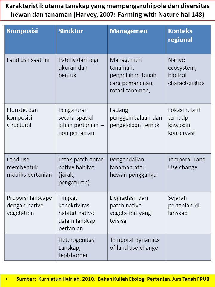 KomposisiStrukturManagemenKonteks regional Land use saat iniPatchy dari segi ukuran dan bentuk Managemen tanaman: pengolahan tanah, cara pemanenan, ro