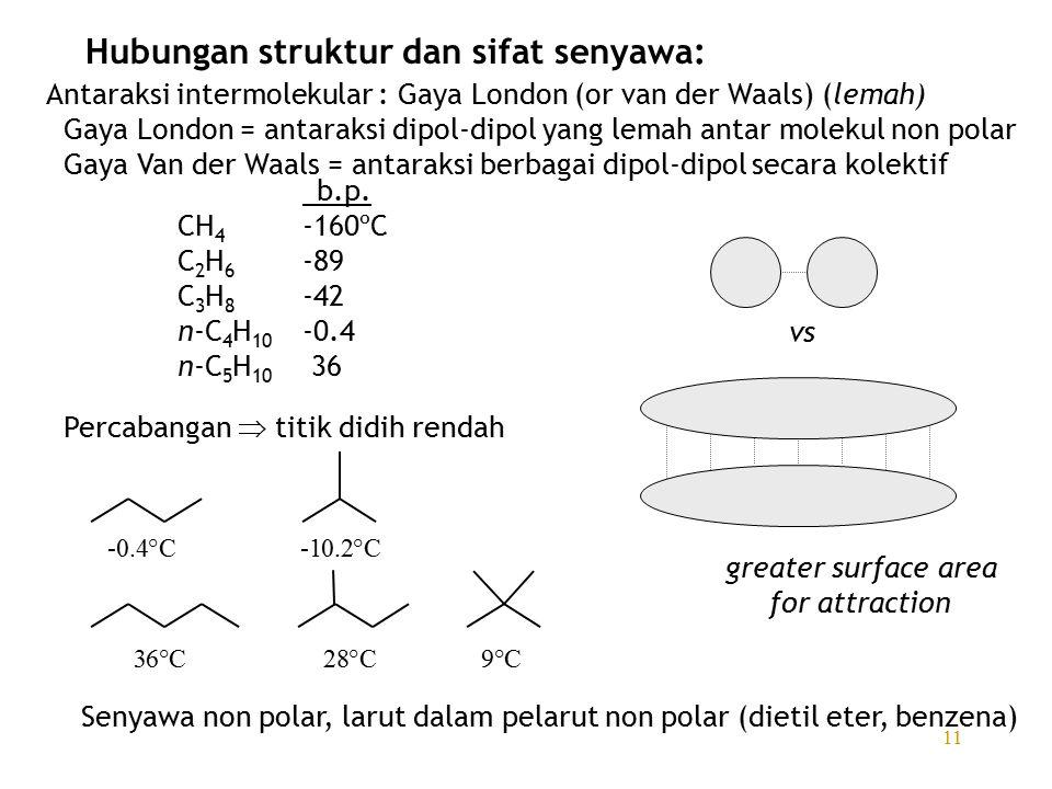 11 Hubungan struktur dan sifat senyawa: Antaraksi intermolekular : Gaya London (or van der Waals) (lemah) Gaya London = antaraksi dipol-dipol yang lemah antar molekul non polar Gaya Van der Waals = antaraksi berbagai dipol-dipol secara kolektif b.p.