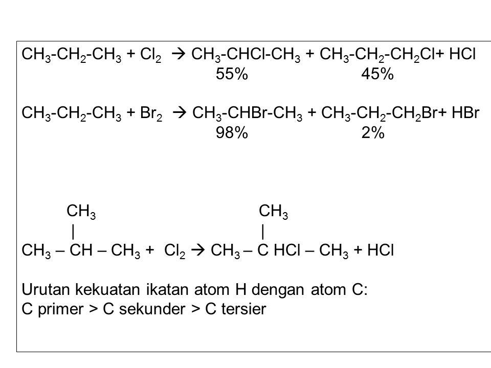CH 3 -CH 2 -CH 3 + Cl 2  CH 3 -CHCl-CH 3 + CH 3 -CH 2 -CH 2 Cl+ HCl 55% 45% CH 3 -CH 2 -CH 3 + Br 2  CH 3 -CHBr-CH 3 + CH 3 -CH 2 -CH 2 Br+ HBr 98% 2% CH 3 CH 3 | | CH 3 – CH – CH 3 + Cl 2  CH 3 – C HCl – CH 3 + HCl Urutan kekuatan ikatan atom H dengan atom C: C primer > C sekunder > C tersier