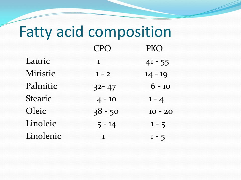 Fatty acid composition CPO PKO Lauric 1 41 - 55 Miristic 1 - 2 14 - 19 Palmitic 32- 47 6 - 10 Stearic 4 - 10 1 - 4 Oleic 38 - 50 10 - 20 Linoleic 5 -