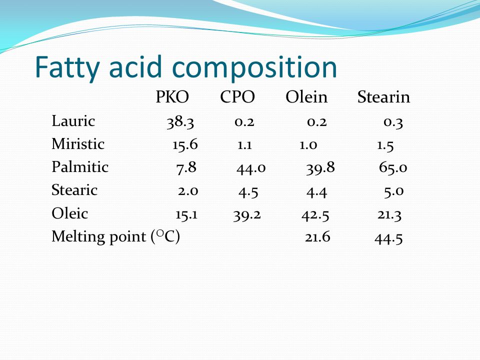 Fatty acid composition PKO CPO Olein Stearin Lauric 38.3 0.2 0.2 0.3 Miristic 15.6 1.1 1.0 1.5 Palmitic 7.8 44.0 39.8 65.0 Stearic 2.0 4.5 4.4 5.0 Ole