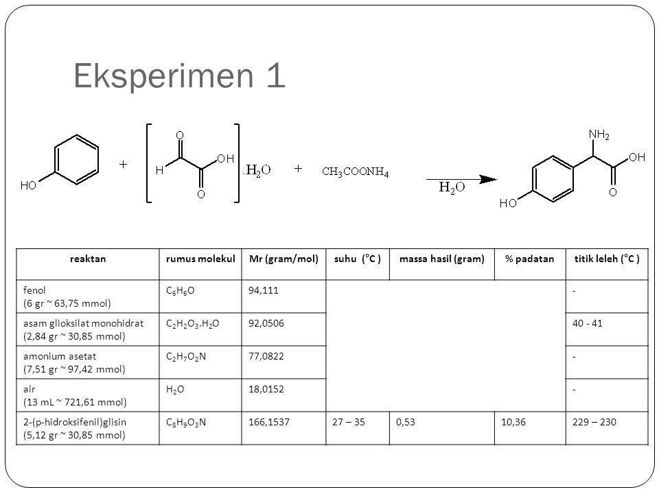 Eksperimen 2 reaktanrumus molekulMr (gram/mol)suhu (°C )massa hasil (gram)% padatantitik leleh (°C ) fenol (12,01 gr ~ 127,5 mmol) C6H6OC6H6O94,111- asam glioksilat monohidrat (5,68 gr ~ 76,86 mmol) C 2 H 2 O 3.H 2 O92,050640 - 41 amonium asetat (15,02 gr ~ 194,84 mmol) C2H7O2NC2H7O2N77,0822- air (25 mL ~ 1387,71 mmol) H2OH2O18,0152- 2-(p-hidroksifenil)glisin (10,25 gr ~ 61,68 mmol) C8H9O3NC8H9O3N166,153728 - 422,545624,82229 – 230