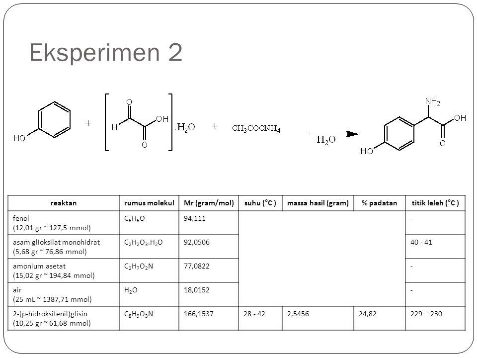 Eksperimen 2 reaktanrumus molekulMr (gram/mol)suhu (°C )massa hasil (gram)% padatantitik leleh (°C ) fenol (12,01 gr ~ 127,5 mmol) C6H6OC6H6O94,111- a