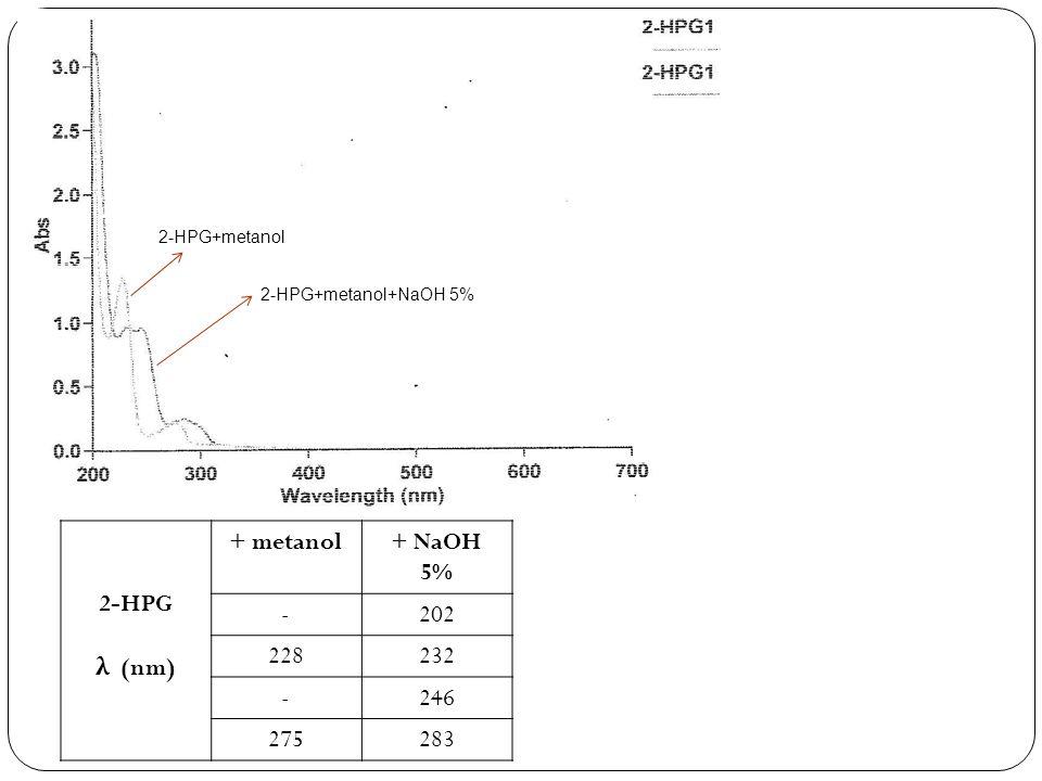 2-HPG λ (nm) + metanol+ NaOH 5% -202 228232 -246 275283 2-HPG+metanol 2-HPG+metanol+NaOH 5%
