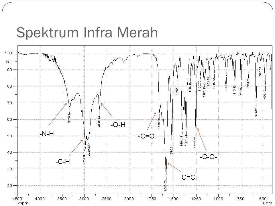 Tabel Infra Merah Jenis vibrasiInterval (cm -1 ) Literatur (cm -1 ) 2-HPG (cm -1 )2-HPM (cm -1 ) -N-H3300 - 350033293321,43329,1 -C-H (alkil)2850 - 29702981,32978,12980 -O-H2500 - 3300-2663,72665,6 -C=O1690 - 1760-1656,81658,7 -C=C- (aromatik)1500 - 16001585,71585,51583,5 1520,11519,9 -C-O-1050 - 1300-1249,81253,7