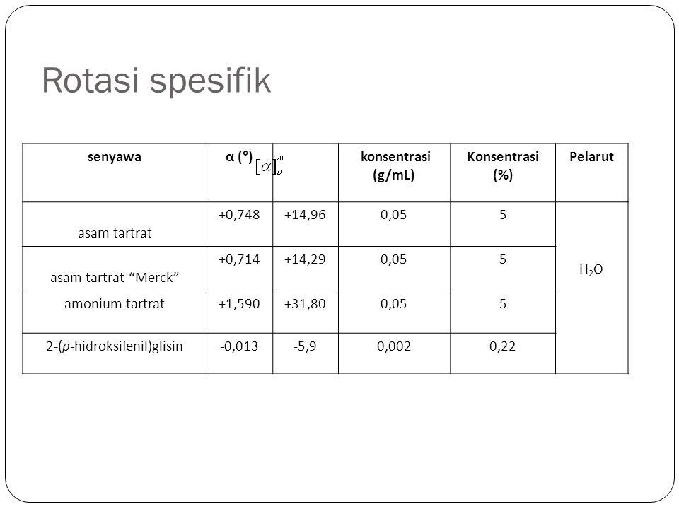 "Rotasi spesifik senyawaα (°) konsentrasi (g/mL) Konsentrasi (%) Pelarut asam tartrat +0,748+14,960,055 H2OH2O asam tartrat ""Merck"" +0,714+14,290,055 a"
