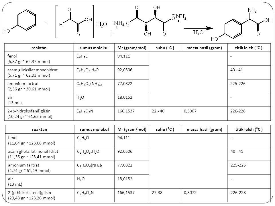 reaktanrumus molekulMr (gram/mol)suhu (°C )massa hasil (gram)titik leleh (°C ) fenol (5,87 gr ~ 62,37 mmol) C6H6OC6H6O94,111- asam glioksilat monohidr