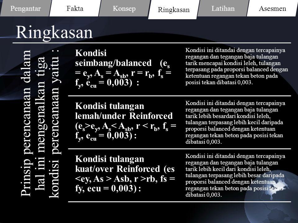 Ringkasan Prinsip perencanaan dalam hal ini mengenalkan tiga kondisi perencanaan yaitu : Kondisi seimbang/balanced (es = ey, A s = Asb, r = rb, f s =