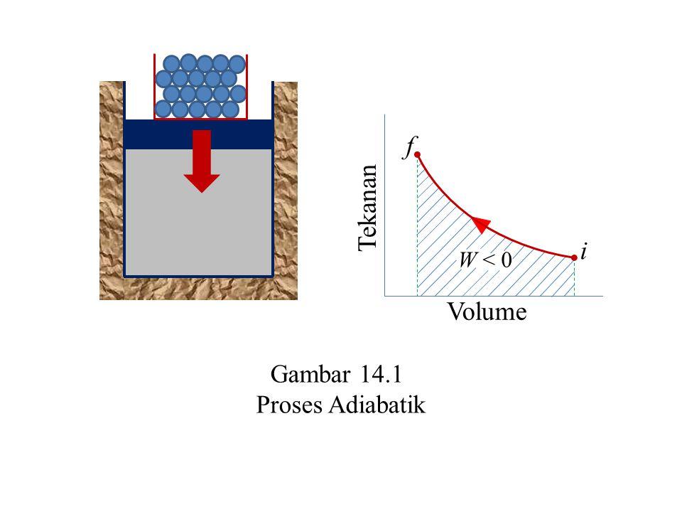 Gambar 14.1 Proses Adiabatik W < 0 Tekanan Volume i f