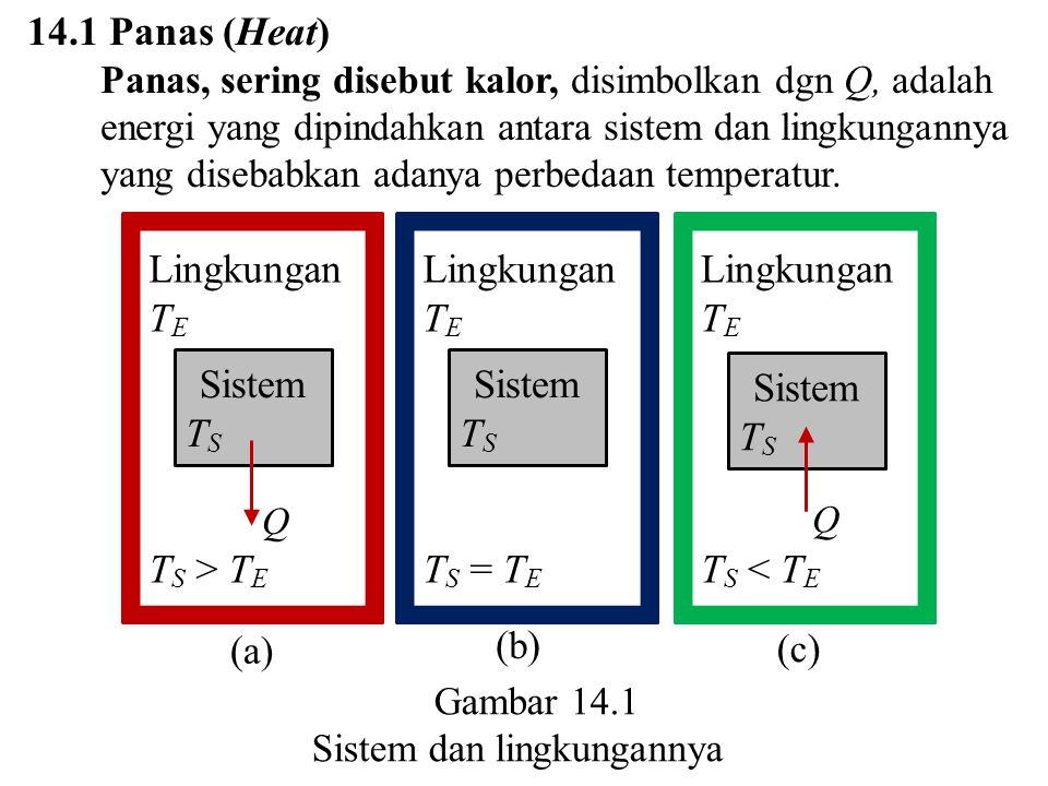 14.1 Panas (Heat) Panas, sering disebut kalor, disimbolkan dgn Q, adalah energi yang dipindahkan antara sistem dan lingkungannya yang disebabkan adany