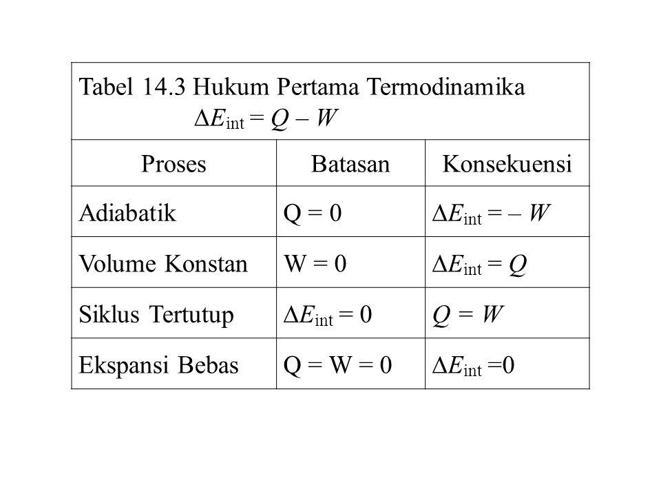 Tabel 14.3 Hukum Pertama Termodinamika  E int = Q – W ProsesBatasanKonsekuensi AdiabatikQ = 0  E int = – W Volume KonstanW = 0  E int = Q Siklus Tertutup  E int = 0 Q = W Ekspansi BebasQ = W = 0  E int =0