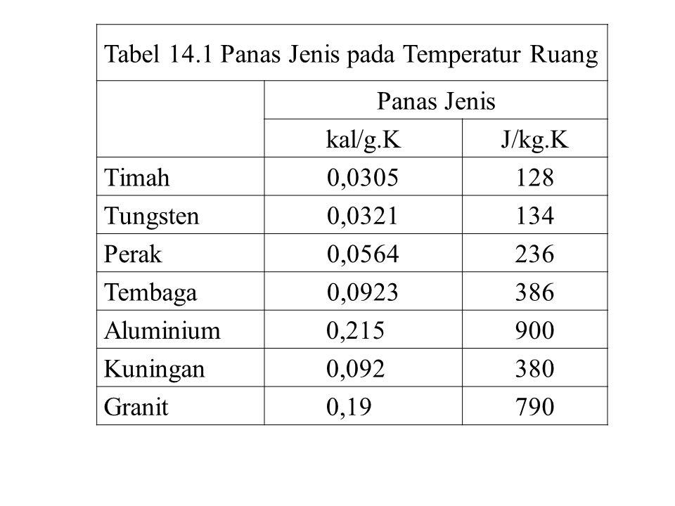 lanjutan Tabel 14.1 Panas Jenis pada Temperatur Ruang Panas Jenis kal/g.KJ/kg.K Glass0,20840 Es (–10 0 C) 0,530 2220 Merkuri 0,033 140 Ethyl Alkohol 0,58 2430 Air Laut 0,93 3900 Air 1,00 4190