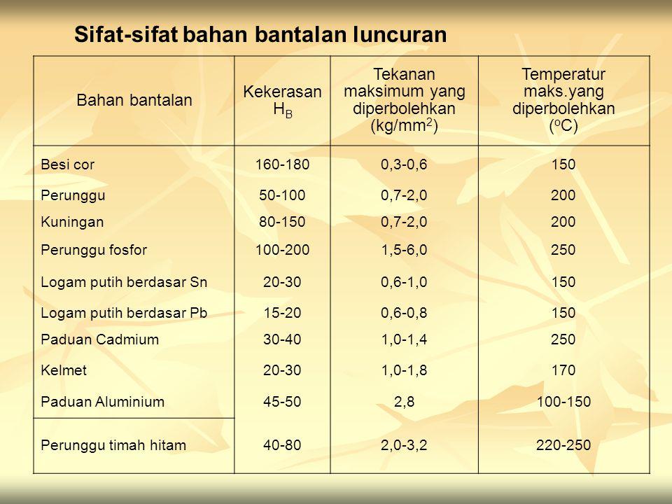 Bahan bantalan Kekerasan H B Tekanan maksimum yang diperbolehkan (kg/mm 2 ) Temperatur maks.yang diperbolehkan ( o C) Besi cor160-1800,3-0,6150 Perung