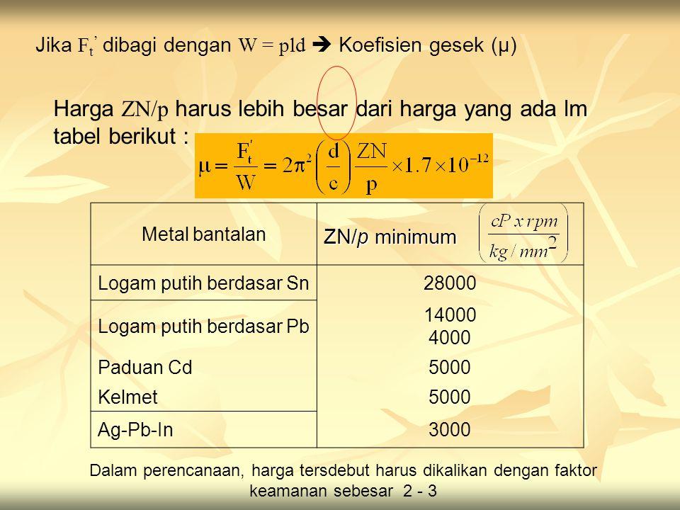 Jika F t ' dibagi dengan W = pld  Koefisien gesek (μ) Metal bantalan ZN/p minimum Logam putih berdasar Sn28000 Logam putih berdasar Pb 14000 4000 Paduan Cd5000 Kelmet5000 Ag-Pb-In3000 Harga ZN/p harus lebih besar dari harga yang ada lm tabel berikut : Dalam perencanaan, harga tersdebut harus dikalikan dengan faktor keamanan sebesar 2 - 3