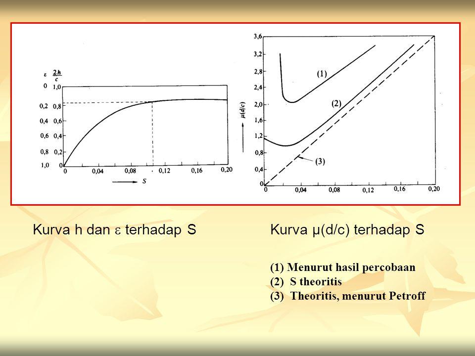 Kurva h dan  terhadap SKurva µ(d/c) terhadap S (1) Menurut hasil percobaan (2) S theoritis (3) Theoritis, menurut Petroff
