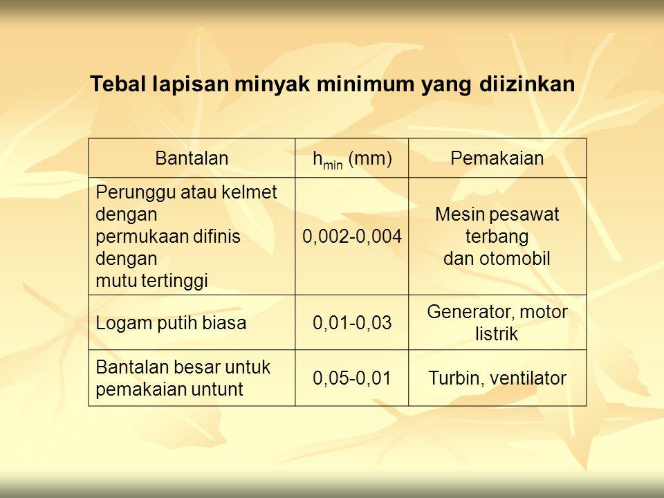 Bantalanh min (mm)Pemakaian Perunggu atau kelmet dengan permukaan difinis dengan mutu tertinggi 0,002-0,004 Mesin pesawat terbang dan otomobil Logam p