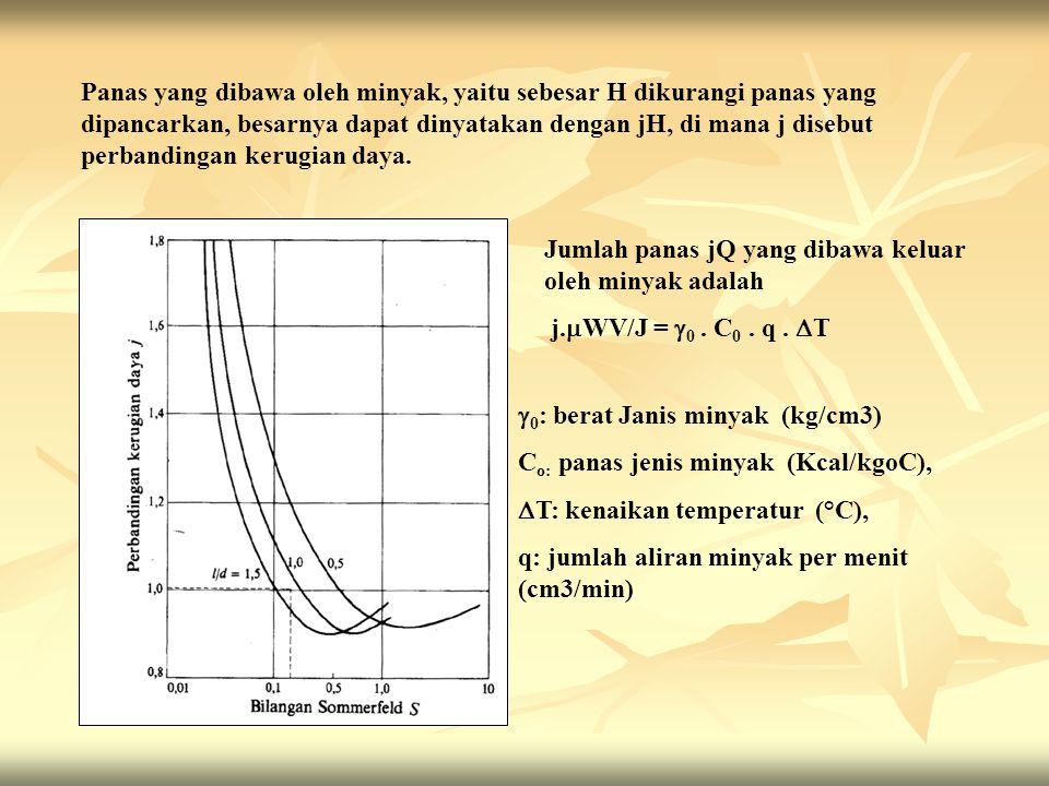 Panas yang dibawa oleh minyak, yaitu sebesar H dikurangi panas yang dipancarkan, besarnya dapat dinyatakan dengan jH, di mana j disebut perbandingan k