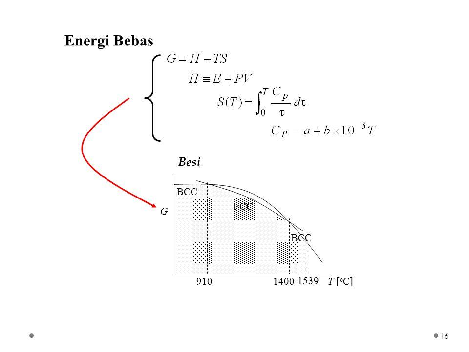 Energi Bebas FCC BCC T [ o C]9101400 1539 G Besi 16