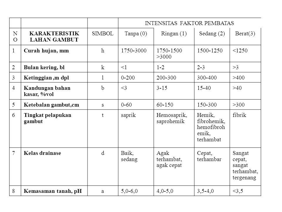 INTENSITAS FAKTOR PEMBATAS NONO KARAKTERISTIK LAHAN GAMBUT SIMBOLTanpa (0)Ringan (1)Sedang (2)Berat(3) 1Curah hujan, mmh1750-30001750-1500 >3000 1500-1250<1250 2Bulan kering, blk<11-22-3>3 3Ketinggian,m dpll0-200200-300300-400>400 4Kandungan bahan kasar, %vol b<33-1515-40>40 5Ketebalan gambut,cms0-6060-150150-300>300 6Tingkat pelapukan gambut tsaprikHemosaprik, saprohemik Hemik, fibrohemik, hemofibroh emik, terhambat fibrik 7Kelas drainasedBaik, sedang Agak terhambat, agak cepat Cepat, terhambar Sangat cepat, sangat terhambat, tergenang 8Kemasaman tanah, pHa5,0-6,04,0-5,03,5-4,0<3,5
