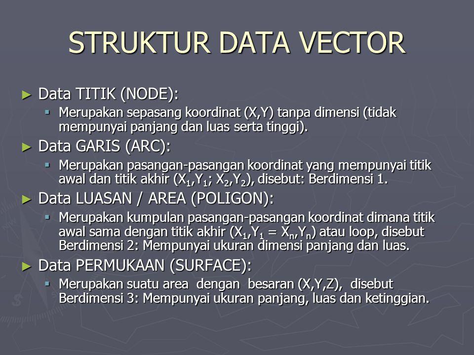 STRUKTUR DATA VECTOR ► Data TITIK (NODE):  Merupakan sepasang koordinat (X,Y) tanpa dimensi (tidak mempunyai panjang dan luas serta tinggi). ► Data G