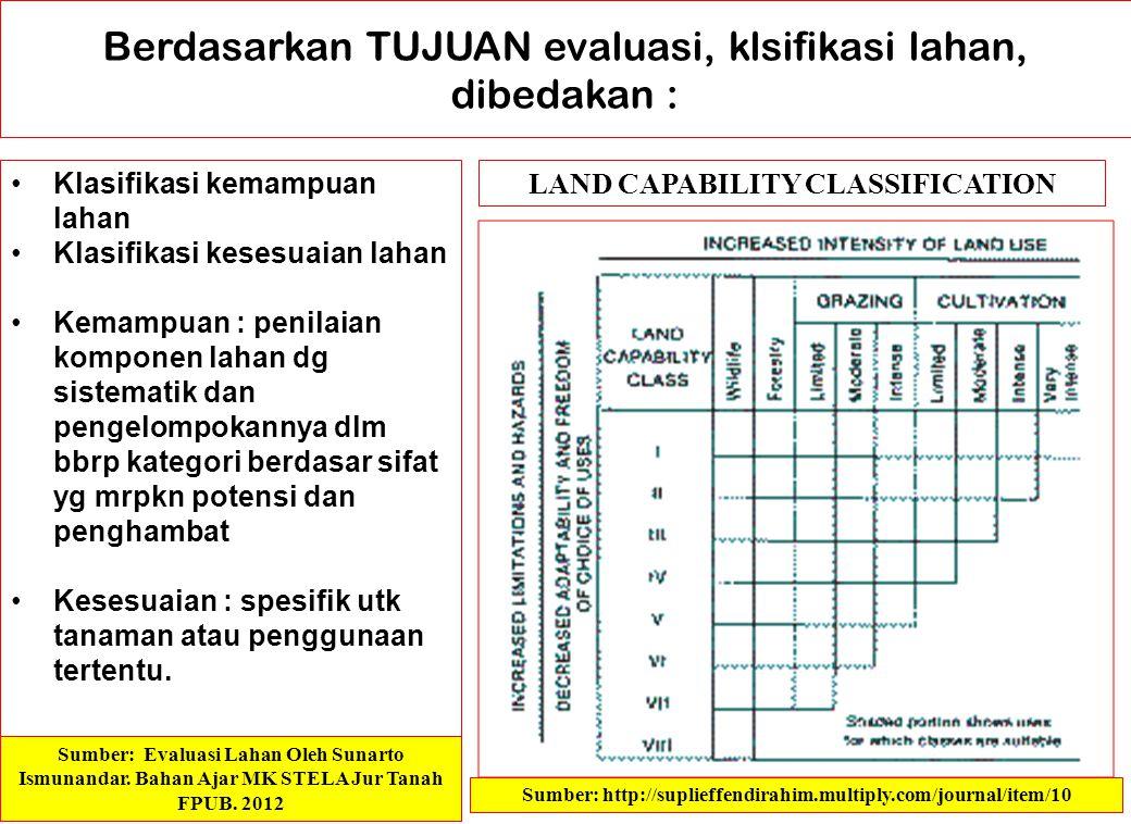 Tabel persyaratan lahan untuk padi TADAH HUJAN (Oryza sativa) Kualitas/ Karaktersitik lahan Kelas kesesuaian lahan S1S2S3N1 Regim temperatur (t) 1Rata-rata suhu udara Tahunan (oC) 20 - 2627 – 30 19 - 18 31 – 32 17 - 16 > 32 < 16 Ketersediaam air (w) 1Bulan kering (< 75 mm)5 - 88.1 – 8.58.6 – 9.0> 9 2Rata-rata curah hujan tahunan (mm) > 15001500 – 10001000 - 750< 750 Kondisi daerah perakaran (r) 1Kelas drainaseagak baik baik Jelek, agak jelek Sangat jelek tergenang 2Tekstur lapisan olahSCL,SiL,Si, CL, SiCL SL,L,SCLS,C,SiCG,S 3Kedalaman perakaran (cm)> 6040 - 4920 - 39< 20 Retensi unsur hara (f) 1KTK lapisan bawah (me/100 g tanah) > mediumrendahSangat rendah - 2pH H20 lapisan bawah5.0 – 6.06.1 – 7.0 4.9 – 4.5 7.1 – 8.5 4.5 – 4.0 > 8.5 < 4.0 Ketersediaan hara (n) 1N-total lapisan bawah> rendahsangat rendah -- 2P205 lapisan bawahtinggi Sedang- rendah Sangat rendah 3K20 lapisan bawah> rendahSangat rendah -- Bahaya keracunan (x) 1Salinitas lapisan bawah (mmhos/cm) < 33 -56 - 8> 8 Kondisi permukaan tanah (s) 1Lereng (%)0 - 55 - 1516 - 24>24 2Batuan di permukaan (%)0-->2 3Batuan singkapan (%)0-1> 2