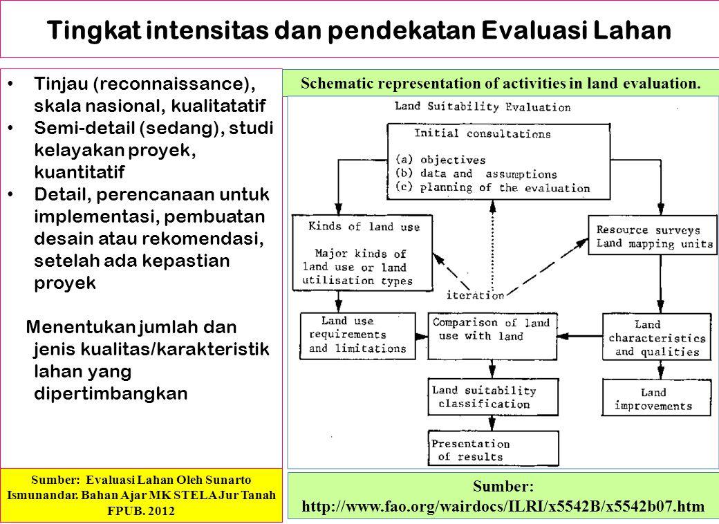 Kualitas Lahan Sifat/attribute yang bersifat kompleks, karakteristik lahan yang mempunyai pengaruh langsung thd persyaratan dasar dari penggunaan lahan, terdiri : 1.Kualitas Lalan Aspek Ekologi 2.Aspek Pengelolaan 3.Aspek Konservasi 4.Aspek Perbaikan.