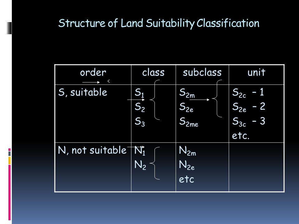 Structure of Land Suitability Classification orderclasssubclassunit S, suitableS1S2S3S1S2S3 S 2m S 2e S 2me S 2c – 1 S 2e – 2 S 3c – 3 etc. N, not sui
