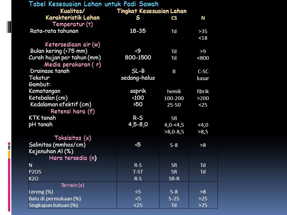 Tabel Kesesuaian Lahan untuk Padi Sawah Kualitas/Tingkat Kesesuaian Lahan Karakteristik LahanS CSN Temperatur (t) Rata-rata tahunan18-35 Td>35 <18 Ket