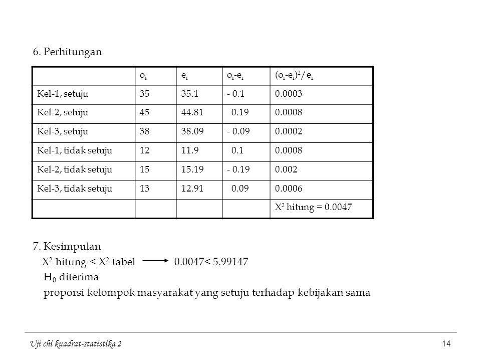Uji chi kuadrat-statistika 2 14 6. Perhitungan 7. Kesimpulan X 2 hitung < X 2 tabel 0.0047< 5.99147 H 0 diterima proporsi kelompok masyarakat yang set
