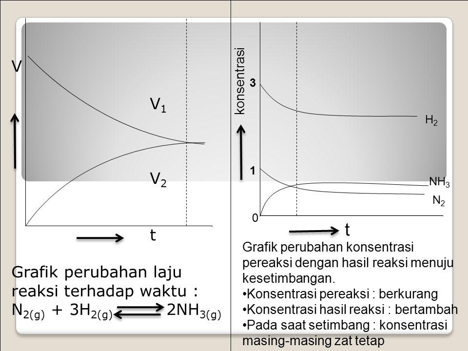 Kesetimbangan tercapai bila V 1 = V 2 Bila laju reaksi maju dan reaksi balik sama besar dan konsentrasi reaktan dan produk tidak lagi berubah seiring berjalannya waktu maka tercapailah : kesetimbangan kimia (keadaan setimbang : chemical equilibrium) Ciri keadaan setimbang Berlangsung dalam sistem tertutup Dinamis Tidak terjadi perubahan makroskopis