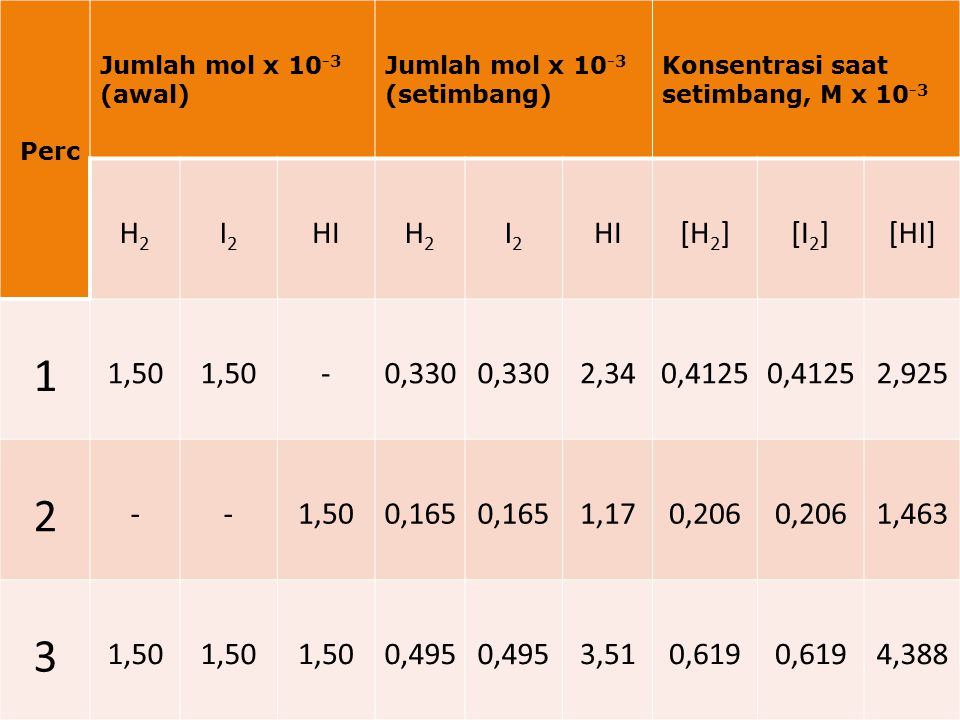 Mencari harga perbandingan tetap dari konsentrasi-konsentrasi dalam kesetimbangan: Perc 1 2 3