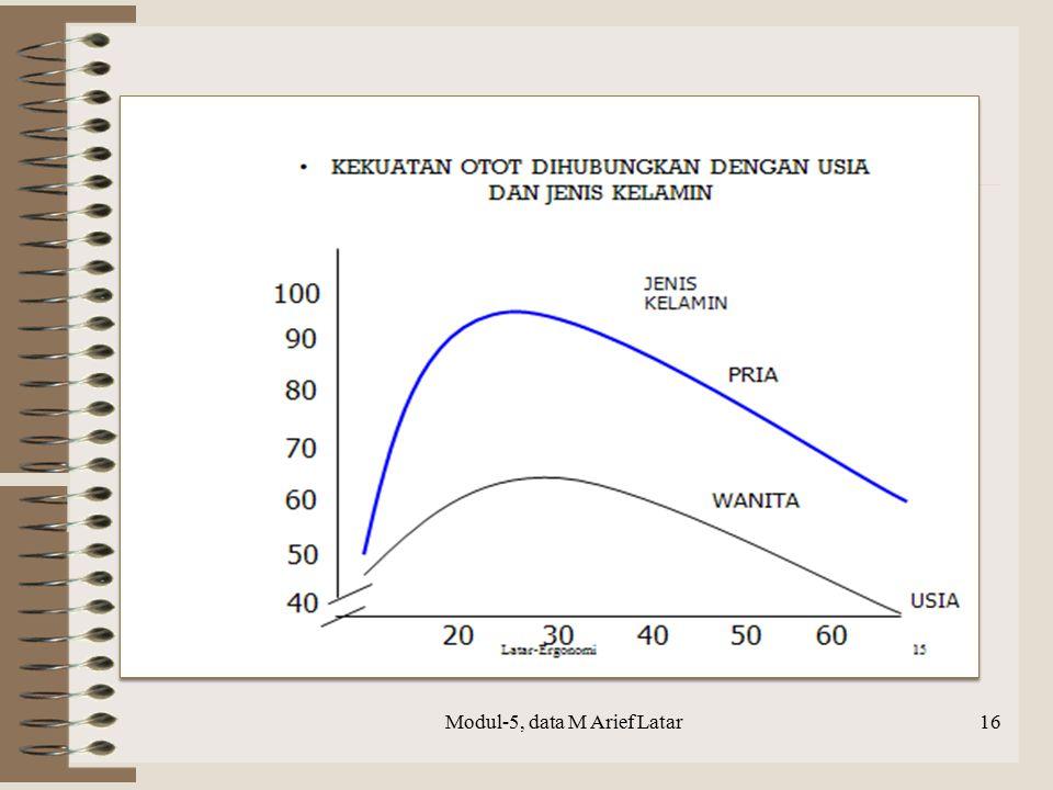 Modul-5, data M Arief Latar16
