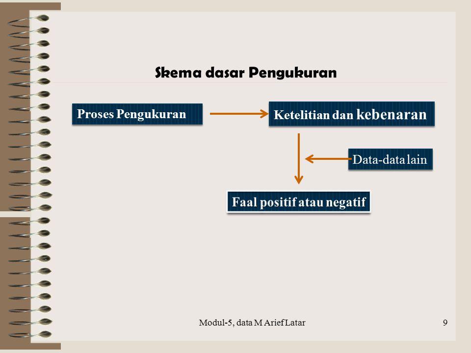 Proses Pengukuran Ketelitian dan kebenaran Data-data lain Skema dasar Pengukuran Modul-5, data M Arief Latar9