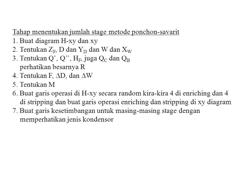 Tahap menentukan jumlah stage metode ponchon-savarit 1. Buat diagram H-xy dan xy 2. Tentukan Z F, D dan Y D dan W dan X W 3. Tentukan Q', Q'', H F, ju