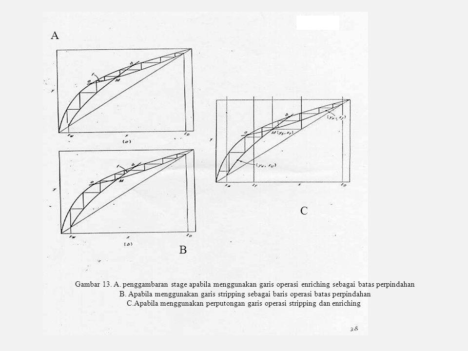 Gambar 13. A. penggambaran stage apabila menggunakan garis operasi enriching sebagai batas perpindahan B. Apabila menggunakan garis stripping sebagai
