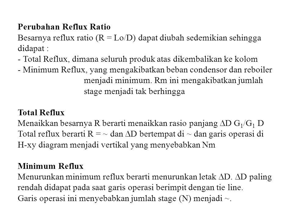 Perubahan Reflux Ratio Besarnya reflux ratio (R = Lo/D) dapat diubah sedemikian sehingga didapat : - Total Reflux, dimana seluruh produk atas dikembal