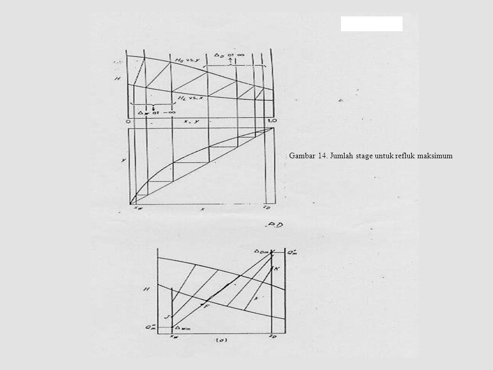 Gambar 14. Jumlah stage untuk refluk maksimum