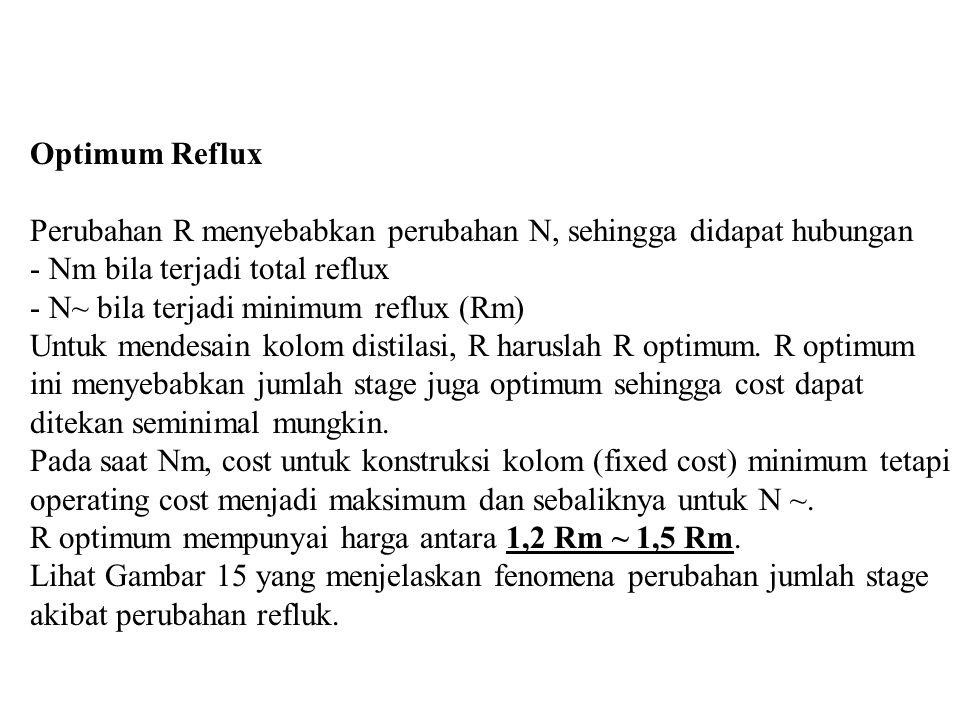 Optimum Reflux Perubahan R menyebabkan perubahan N, sehingga didapat hubungan - Nm bila terjadi total reflux - N~ bila terjadi minimum reflux (Rm) Unt