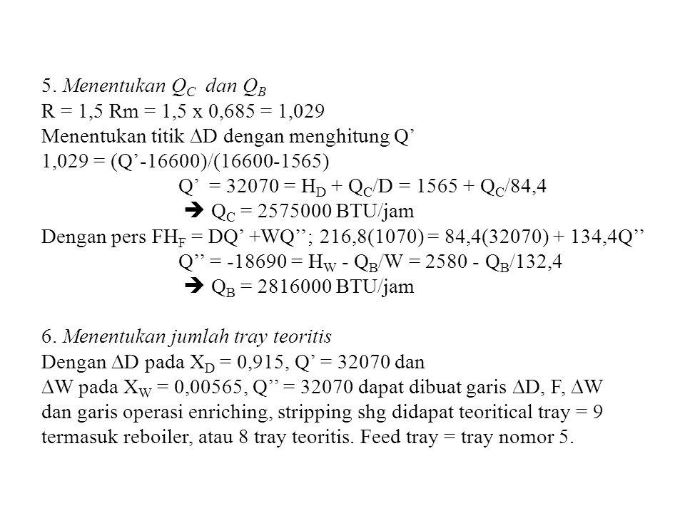 5. Menentukan Q C dan Q B R = 1,5 Rm = 1,5 x 0,685 = 1,029 Menentukan titik  D dengan menghitung Q' 1,029 = (Q'-16600)/(16600-1565) Q' = 32070 = H D
