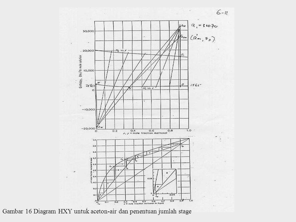 Gambar 16 Diagram HXY untuk aceton-air dan penentuan jumlah stage